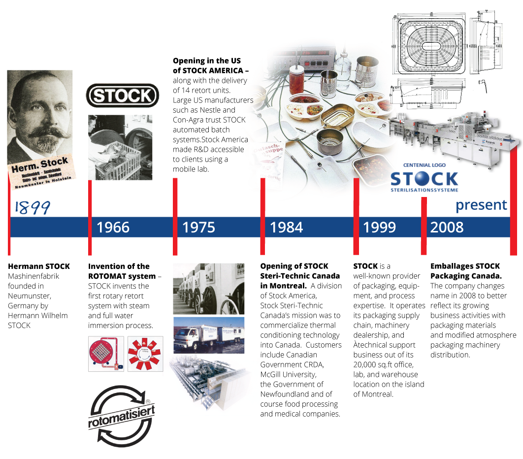 Timeline Stock Canada Packaging Technology Specialists - Spécialistes en technologies d'emballage